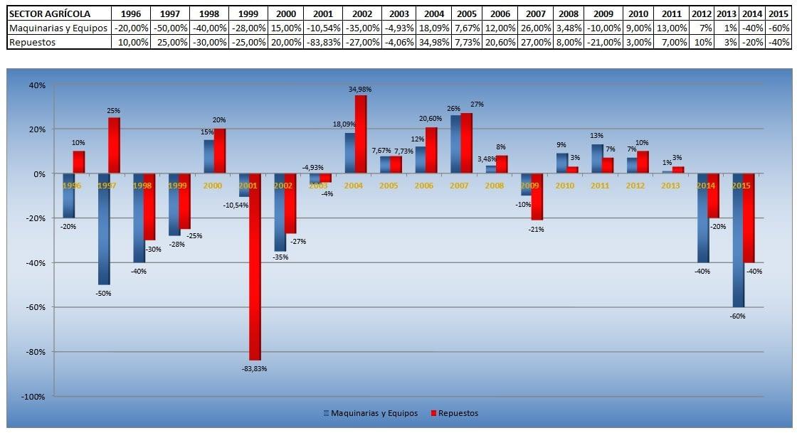 Lee más sobre el artículo Estadísticas por Sectores: Período 1.996 – 2.015