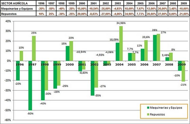 Comportamiento de las Ventas Sectores Agrícola y Construcción (1996-2009)