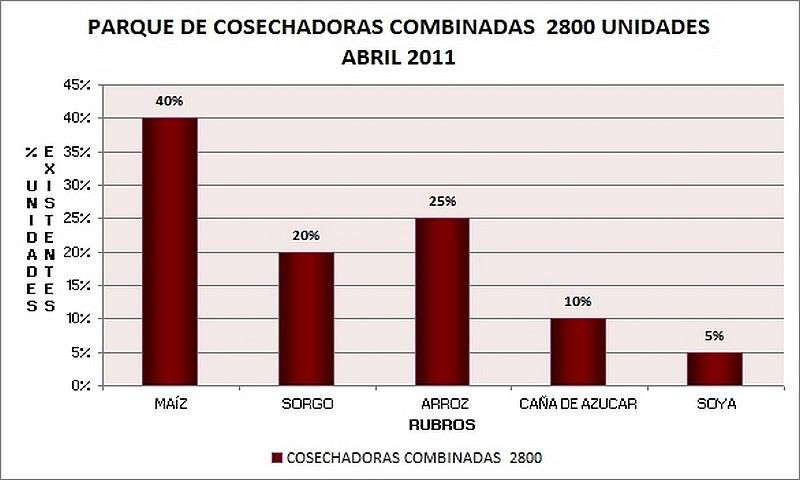 Estadísticas Parque de Maquinarias Agrícolas – Mes abril 2011