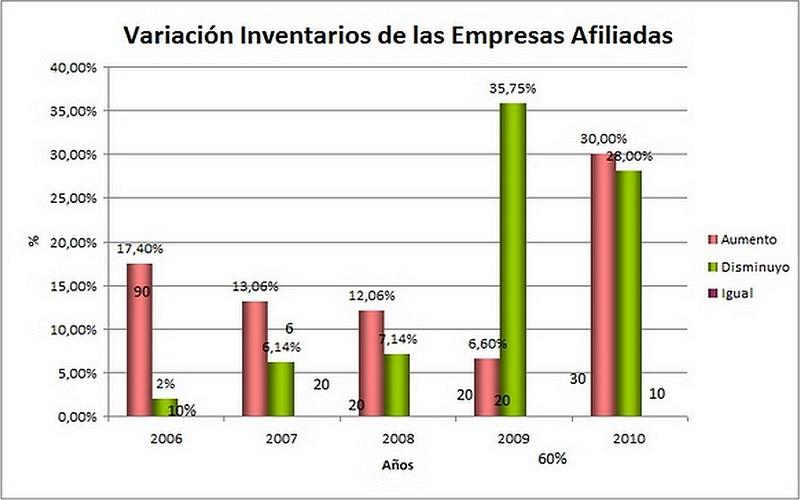 Variación Inventario de las Empresas afiliadas – (Período 2006 – 2010)