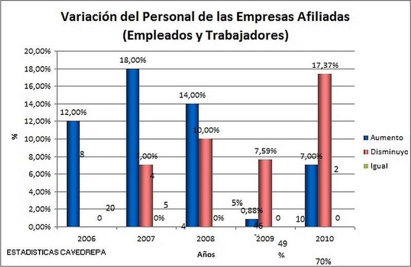 Variación Personal de las Empresas afiliadas (Empleados y trabajadores) – (Período 2006 – 2010)